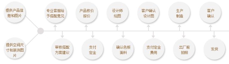 家具设计步骤图
